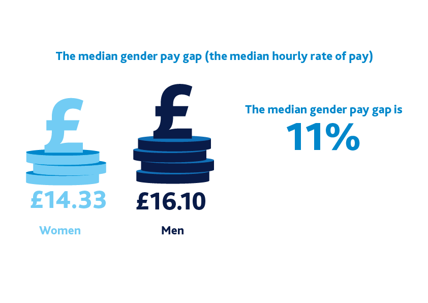 Median pay gap infographic