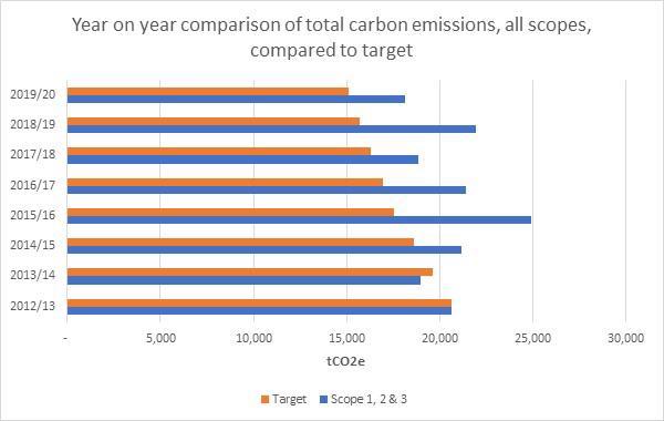 Year on year comparison of total carbon emissions, all scopes, compared to target